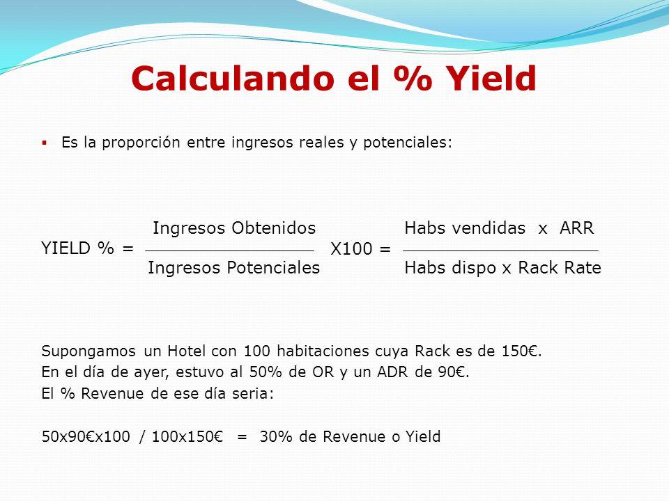 EJERCICIO PRACTICO ¿Cual de estos Hoteles es mas eficiente en términos de Yield.