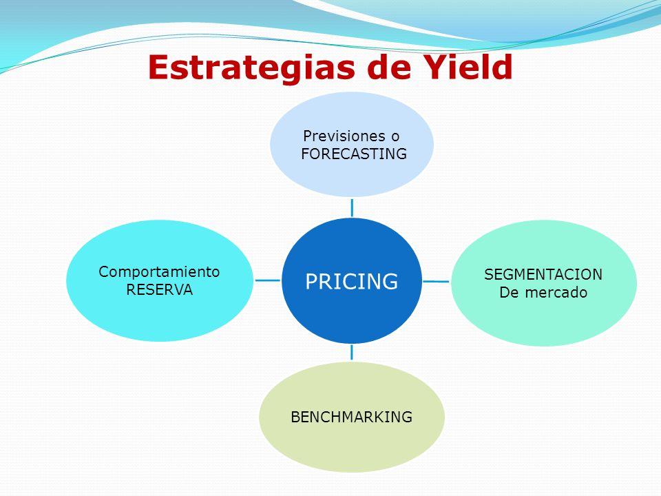 La aplicación de técnicas de Yield se basa en el análisis de la clientela y el entendimiento de sus hábitos de consumo.