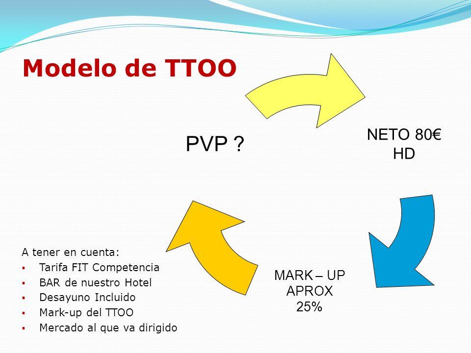 Modelo de Business Travel T.B.