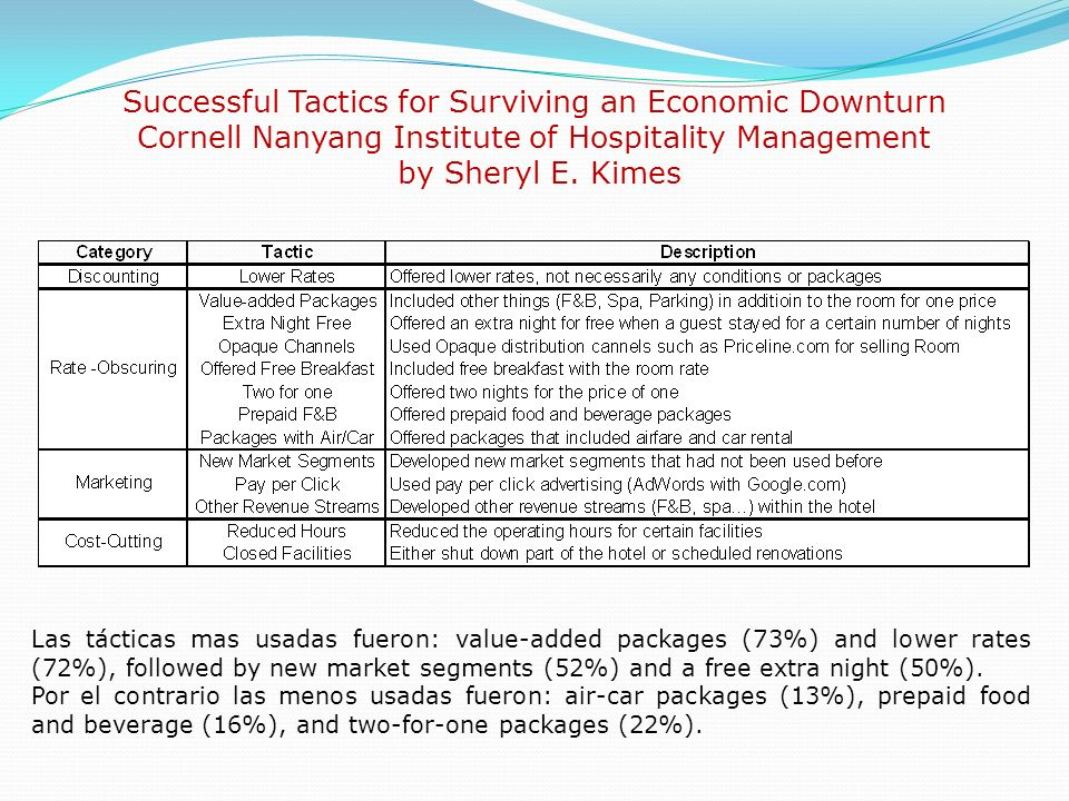 Successful Tactics for Surviving an Economic Downturn Cornell Nanyang Institute of Hospitality Management by Sheryl E. Kimes Las tácticas mas usadas f
