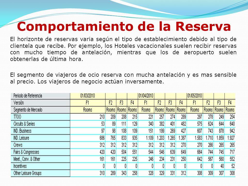 Comportamiento de la Reserva El horizonte de reservas varia según el tipo de establecimiento debido al tipo de clientela que recibe. Por ejemplo, los