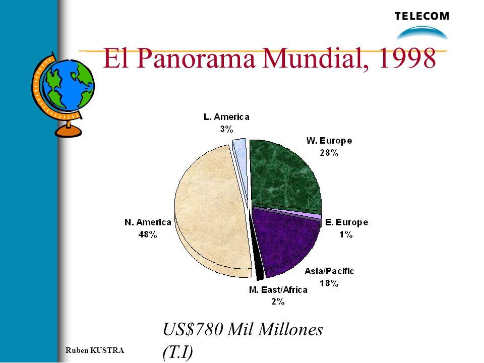 Ruben KUSTRA El Panorama Mundial, 1998 US$780 Mil Millones (T.I)