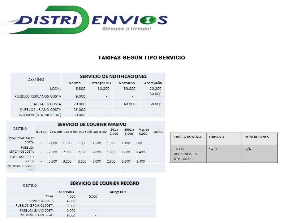 TARIFAS SEGÚN TIPO SERVICIO DESTINO SERVICIO DE NOTIFICACIONES Normal Entrega HOY Nocturno Acompaña LOCAL 6.500 30.000 50.000 20.000 PUEBLOS CERCANOS