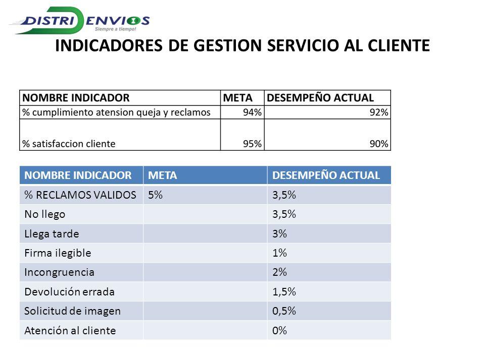 INDICADORES DE GESTION SERVICIO AL CLIENTE NOMBRE INDICADORMETADESEMPEÑO ACTUAL % RECLAMOS VALIDOS5%3,5% No llego3,5% Llega tarde3% Firma ilegible1% I