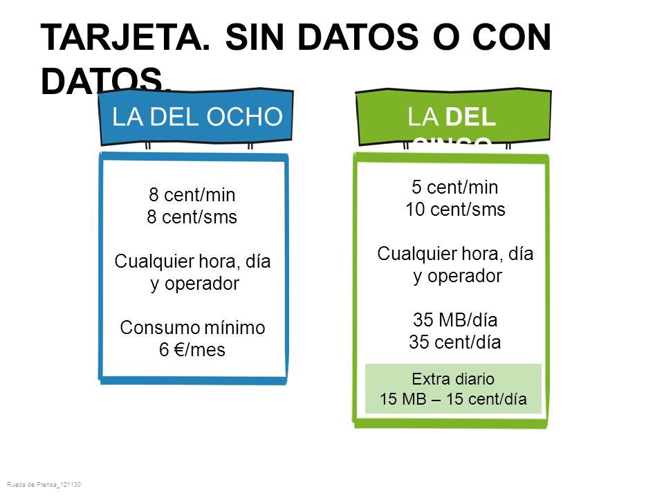 TARJETA. SIN DATOS O CON DATOS.