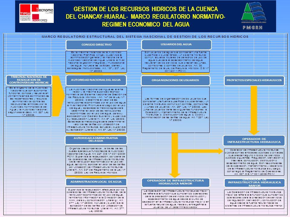 GESTION DE LOS RECURSOS HIDRICOS DE LA CUENCA DEL CHANCAY-HUARAL- MARCO REGULATORIO NORMATIVO – REGIMEN ECONOMICO DEL AGUA