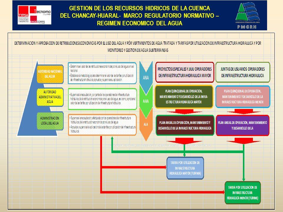 GESTION DE LOS RECURSOS HIDRICOS DE LA CUENCA DEL CHANCAY-HUARAL - REGIMEN ECONOMICO DEL AGUA- Régimen Económico por el Uso del Agua Art.