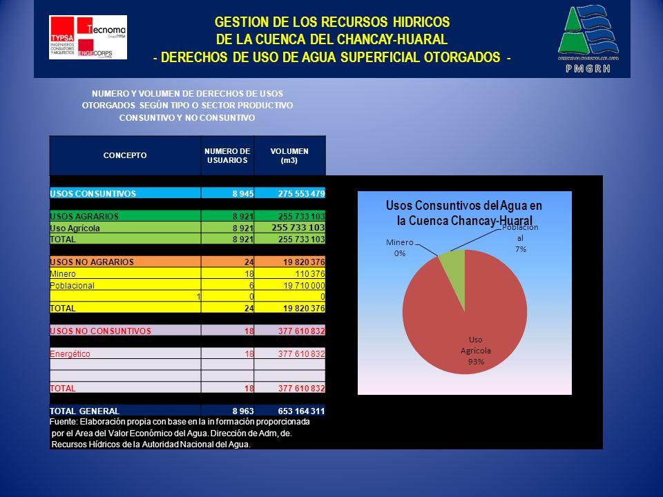 GESTION DE LOS RECURSOS HIDRICOS DE LA CUENCA DEL CHANCAY-HUARAL - DERECHOS DE USO SUBTERRANEA OTORGADOS -