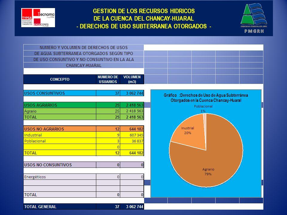 GESTION DE LOS RECURSOS HIDRICOS DE LA CUENCA DEL CHANCAY-HUARAL - FINANCIAMIENTO DE LOS COSTOS DE OPERACIÓN, MANTENIMIENTO Y DESARROLLO DE LA INFRAESTRUCTURA MENOR - Para tener una idea de la complejidad de la Infraestructura Hidráulica de Chancay- Huaral, tenemos la siguiente información, que data del 2002: 34 Bocatomas, 935,17 Km de canales (182,94 Km, revestidos), que a su vez comprende: 178,40 Km de canales de derivación, (129,64 Km, sin revestir), 280,03 Km de canales de 1er.