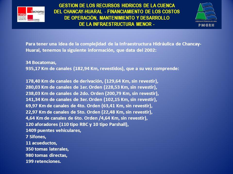 GESTION DE LOS RECURSOS HIDRICOS DE LA CUENCA DEL CHANCAY-HUARAL - FINANCIAMIENTO DE LOS COSTOS DE OPERACIÓN, MANTENIMIENTO Y DESARROLLO DE LA INFRAESTRUCTURA MENOR PRESUPUESTO DE OPERACIÓN, MANTENIMIENTO Y DESARROLLO DE LA INFRAESTRUCTURA HIDRAULICA.