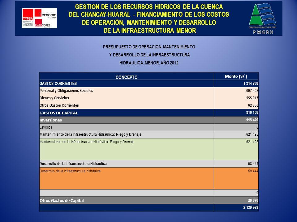 GESTION DE LOS RECURSOS HIDRICOS DE LA CUENCA DEL CHANCAY-HUARAL - FINANCIAMIENTO DE LOS COSTOS DE OPERACIÓN, MANTENIMIENTO Y DESARROLLO DE LA INFRAESTRUCTURA MENOR -
