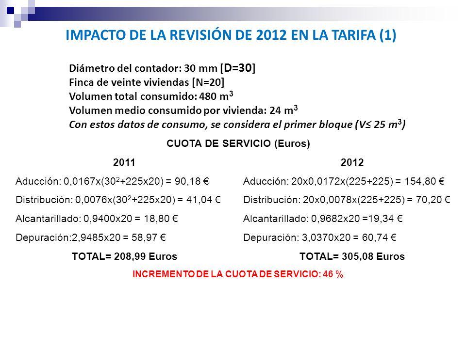 IMPACTO DE LA REVISIÓN DE 2012 EN LA TARIFA (1) Diámetro del contador: 30 mm [ D=30 ] Finca de veinte viviendas [N=20] Volumen total consumido: 480 m 3 Volumen medio consumido por vivienda: 24 m 3 Con estos datos de consumo, se considera el primer bloque (V 25 m 3 ) CUOTA DE SERVICIO (Euros) 20112012 Aducción: 0,0167x(30 2 +225x20) = 90,18 Aducción: 20x0,0172x(225+225) = 154,80 Distribución: 0,0076x(30 2 +225x20) = 41,04 Distribución: 20x0,0078x(225+225) = 70,20 Alcantarillado: 0,9400x20 = 18,80 Alcantarillado: 0,9682x20 =19,34 Depuración:2,9485x20 = 58,97 Depuración: 3,0370x20 = 60,74 TOTAL= 208,99 EurosTOTAL= 305,08 Euros INCREMENTO DE LA CUOTA DE SERVICIO: 46 %