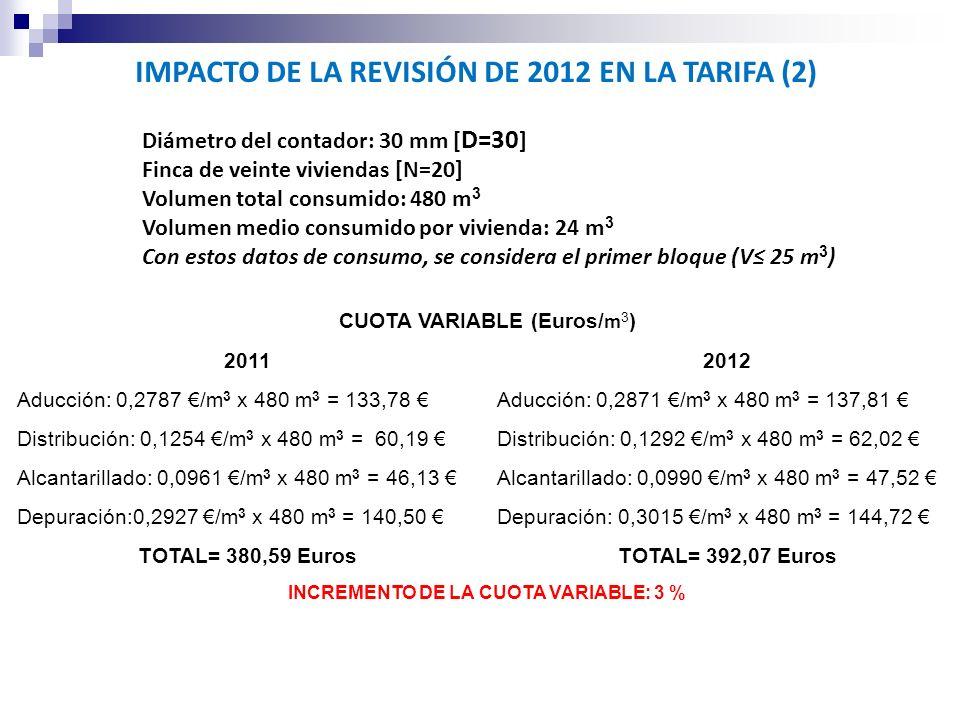 IMPACTO DE LA REVISIÓN DE 2012 EN LA TARIFA (2) Diámetro del contador: 30 mm [ D=30 ] Finca de veinte viviendas [N=20] Volumen total consumido: 480 m 3 Volumen medio consumido por vivienda: 24 m 3 Con estos datos de consumo, se considera el primer bloque (V 25 m 3 ) CUOTA VARIABLE (Euros/ m 3 ) 20112012 Aducción: 0,2787 /m 3 x 480 m 3 = 133,78 Aducción: 0,2871 /m 3 x 480 m 3 = 137,81 Distribución: 0,1254 /m 3 x 480 m 3 = 60,19 Distribución: 0,1292 /m 3 x 480 m 3 = 62,02 Alcantarillado: 0,0961 /m 3 x 480 m 3 = 46,13 Alcantarillado: 0,0990 /m 3 x 480 m 3 = 47,52 Depuración:0,2927 /m 3 x 480 m 3 = 140,50 Depuración: 0,3015 /m 3 x 480 m 3 = 144,72 TOTAL= 380,59 EurosTOTAL= 392,07 Euros INCREMENTO DE LA CUOTA VARIABLE: 3 %