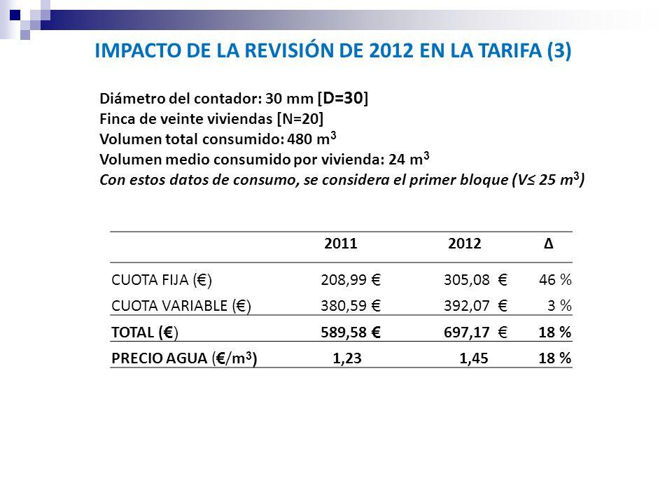 IMPACTO DE LA REVISIÓN DE 2012 EN LA TARIFA (3) Diámetro del contador: 30 mm [ D=30 ] Finca de veinte viviendas [N=20] Volumen total consumido: 480 m 3 Volumen medio consumido por vivienda: 24 m 3 Con estos datos de consumo, se considera el primer bloque (V 25 m 3 ) 20112012 CUOTA FIJA ( ) 208,99 305,08 46 % CUOTA VARIABLE ( ) 380,59 392,07 3 % TOTAL () 589,58 697,17 18 % PRECIO AGUA ( /m 3 ) 1,23 1,4518 %