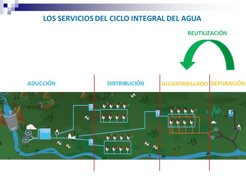 LOS SERVICIOS DEL CICLO INTEGRAL DEL AGUA ADUCCIÓNDISTRIBUCIÓN ALCANTARILLADO DEPURACIÓN REUTILIZACIÓN