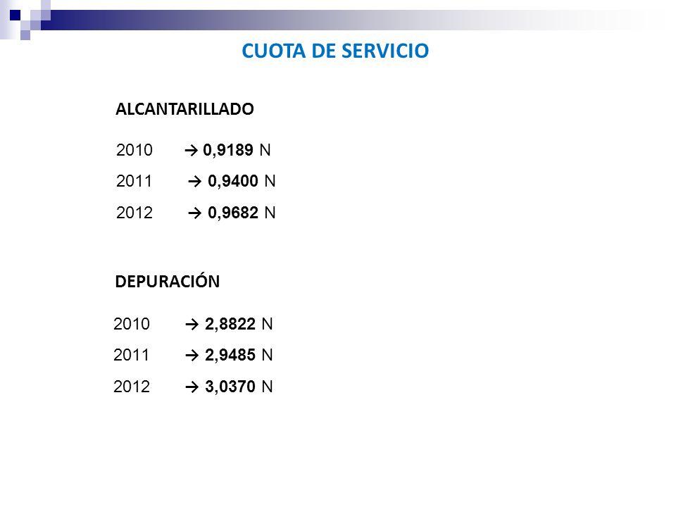 CUOTA DE SERVICIO 2010 0,9189 N 2011 0,9400 N 2012 0,9682 N ALCANTARILLADO DEPURACIÓN 2010 2,8822 N 2011 2,9485 N 2012 3,0370 N