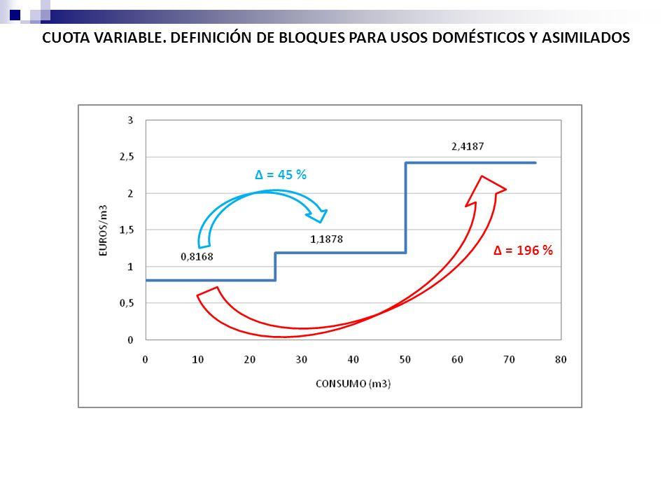 CUOTA VARIABLE. DEFINICIÓN DE BLOQUES PARA USOS DOMÉSTICOS Y ASIMILADOS = 45 % = 196 %