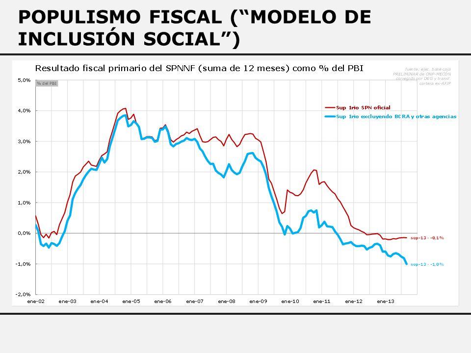 POPULISMO FISCAL (MODELO DE INCLUSIÓN SOCIAL)