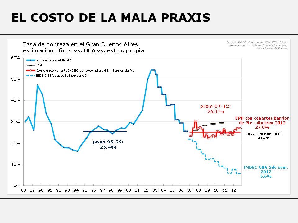 EL COSTO DE LA MALA PRAXIS