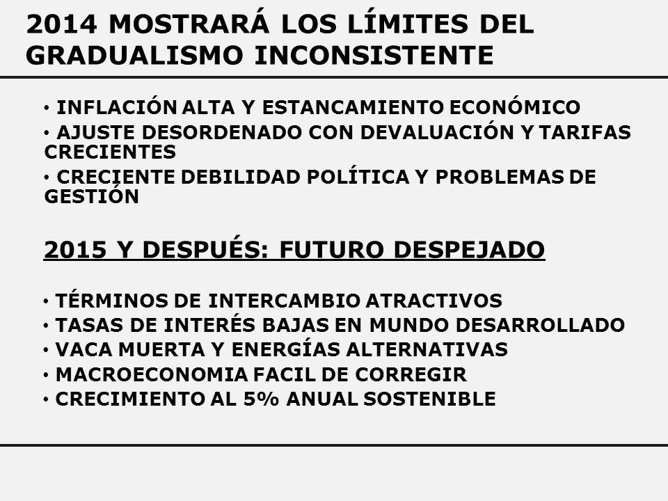 2014 MOSTRARÁ LOS LÍMITES DEL GRADUALISMO INCONSISTENTE INFLACIÓN ALTA Y ESTANCAMIENTO ECONÓMICO AJUSTE DESORDENADO CON DEVALUACIÓN Y TARIFAS CRECIENTES CRECIENTE DEBILIDAD POLÍTICA Y PROBLEMAS DE GESTIÓN 2015 Y DESPUÉS: FUTURO DESPEJADO TÉRMINOS DE INTERCAMBIO ATRACTIVOS TASAS DE INTERÉS BAJAS EN MUNDO DESARROLLADO VACA MUERTA Y ENERGÍAS ALTERNATIVAS MACROECONOMIA FACIL DE CORREGIR CRECIMIENTO AL 5% ANUAL SOSTENIBLE
