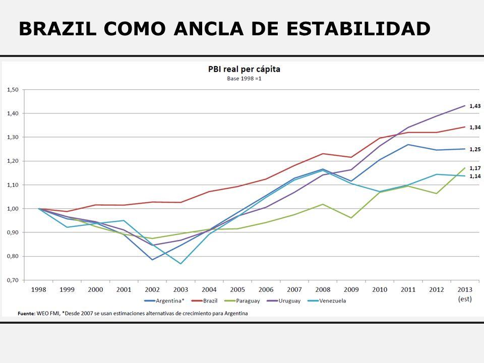 BRAZIL COMO ANCLA DE ESTABILIDAD