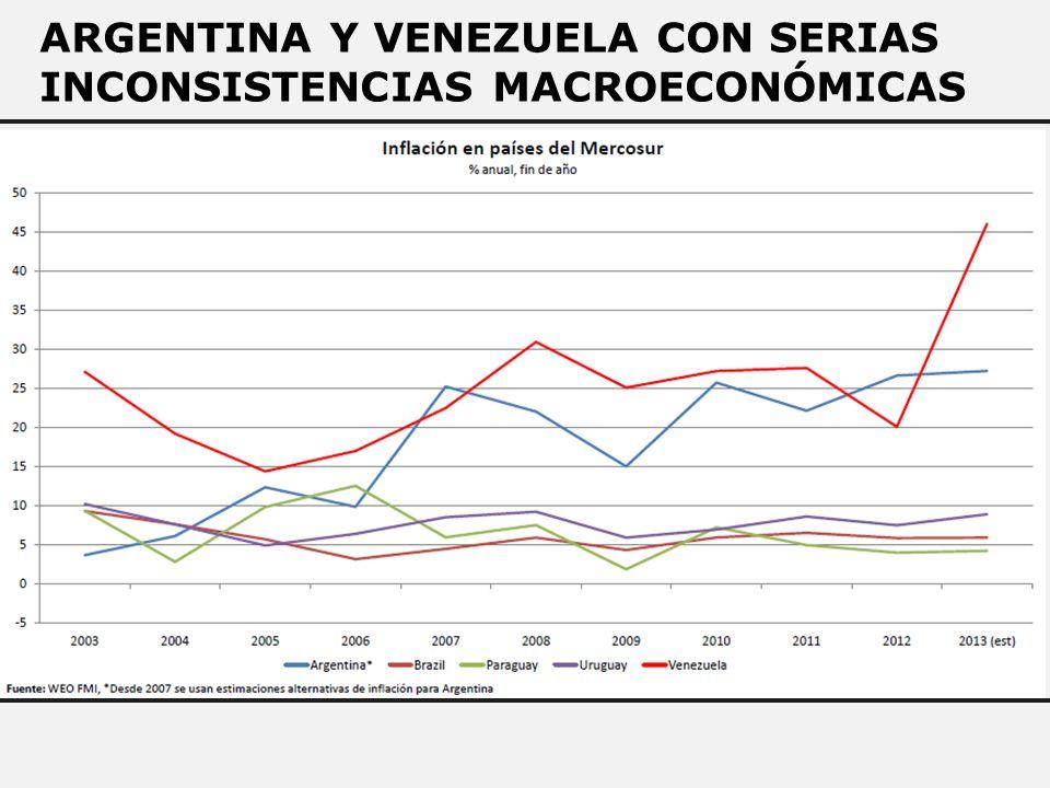 ARGENTINA Y VENEZUELA CON SERIAS INCONSISTENCIAS MACROECONÓMICAS