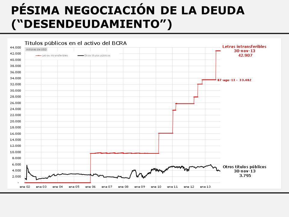 PÉSIMA NEGOCIACIÓN DE LA DEUDA (DESENDEUDAMIENTO)