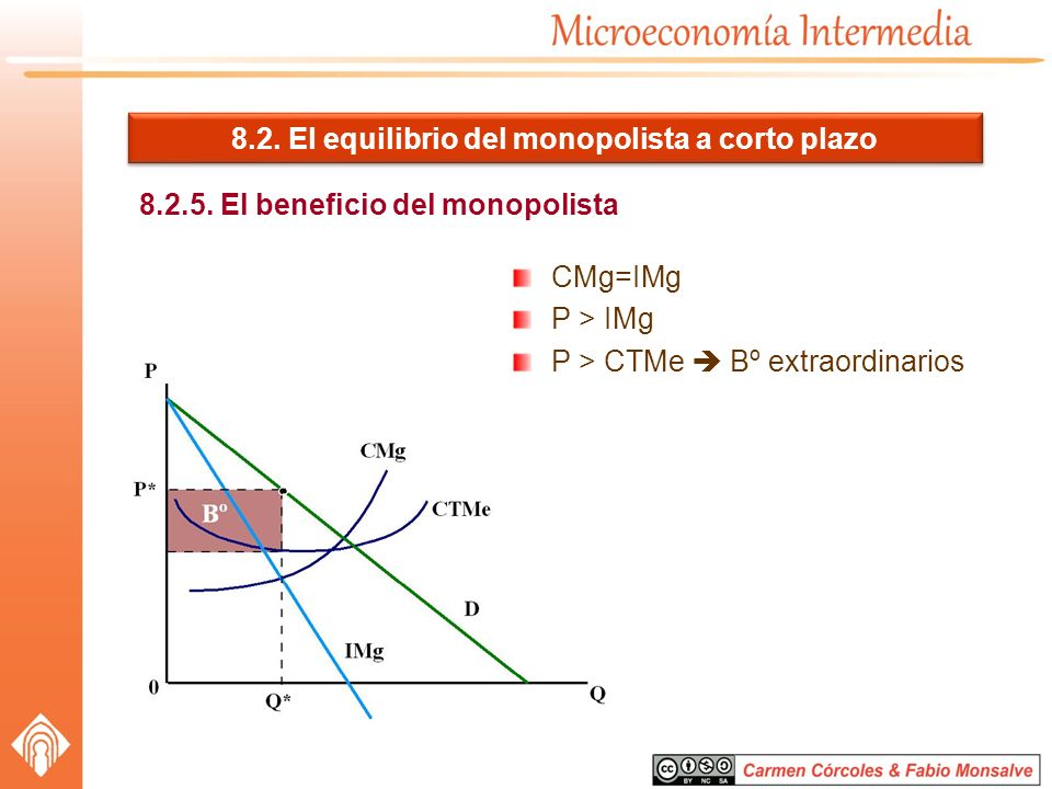 8.2. El equilibrio del monopolista a corto plazo 8.2.5. El beneficio del monopolista CMg=IMg P > IMg P > CTMe Bº extraordinarios