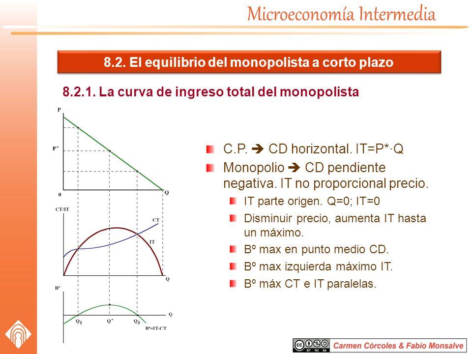 8.2. El equilibrio del monopolista a corto plazo 8.2.1. La curva de ingreso total del monopolista C.P. CD horizontal. IT=P*·Q Monopolio CD pendiente n
