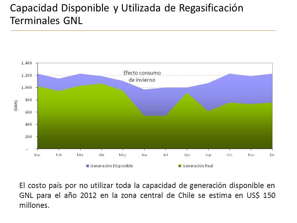 Efecto consumo de invierno El costo país por no utilizar toda la capacidad de generación disponible en GNL para el año 2012 en la zona central de Chile se estima en US$ 150 millones.