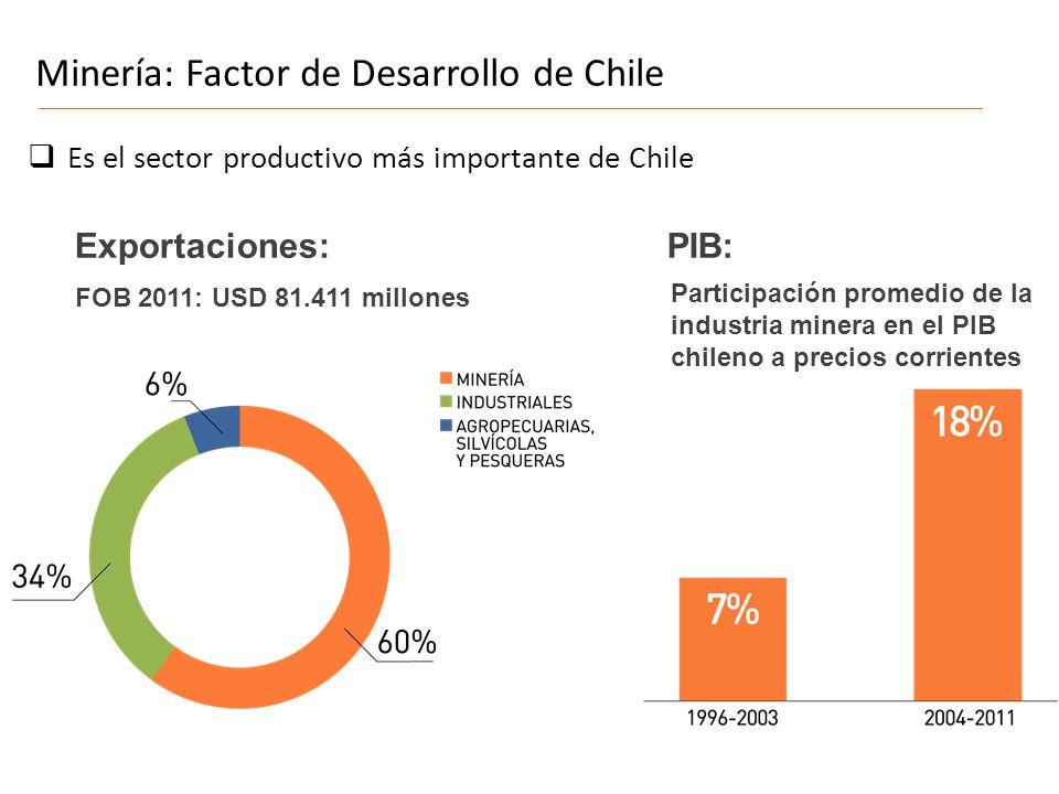 FOB 2011: USD 81.411 millones FUENTE: Banco Central de Chile 2 Minería: Factor de Desarrollo de Chile Participación promedio de la industria minera en el PIB chileno a precios corrientes Es el sector productivo más importante de Chile Exportaciones:PIB: