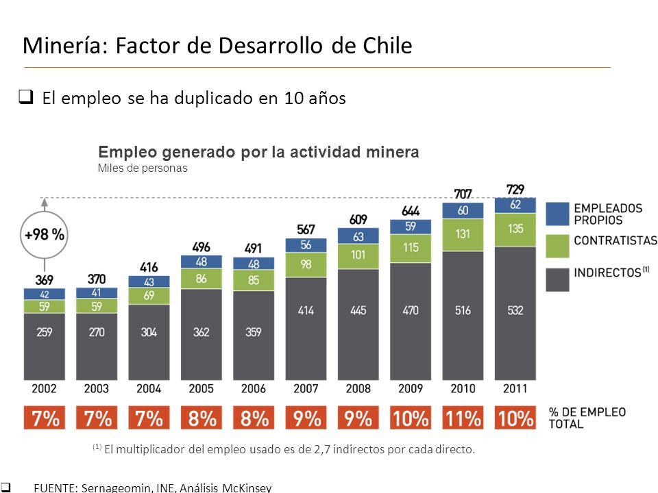 Empleo generado por la actividad minera Miles de personas FUENTE: Sernageomin, INE, Análisis McKinsey (1) El multiplicador del empleo usado es de 2,7 indirectos por cada directo.