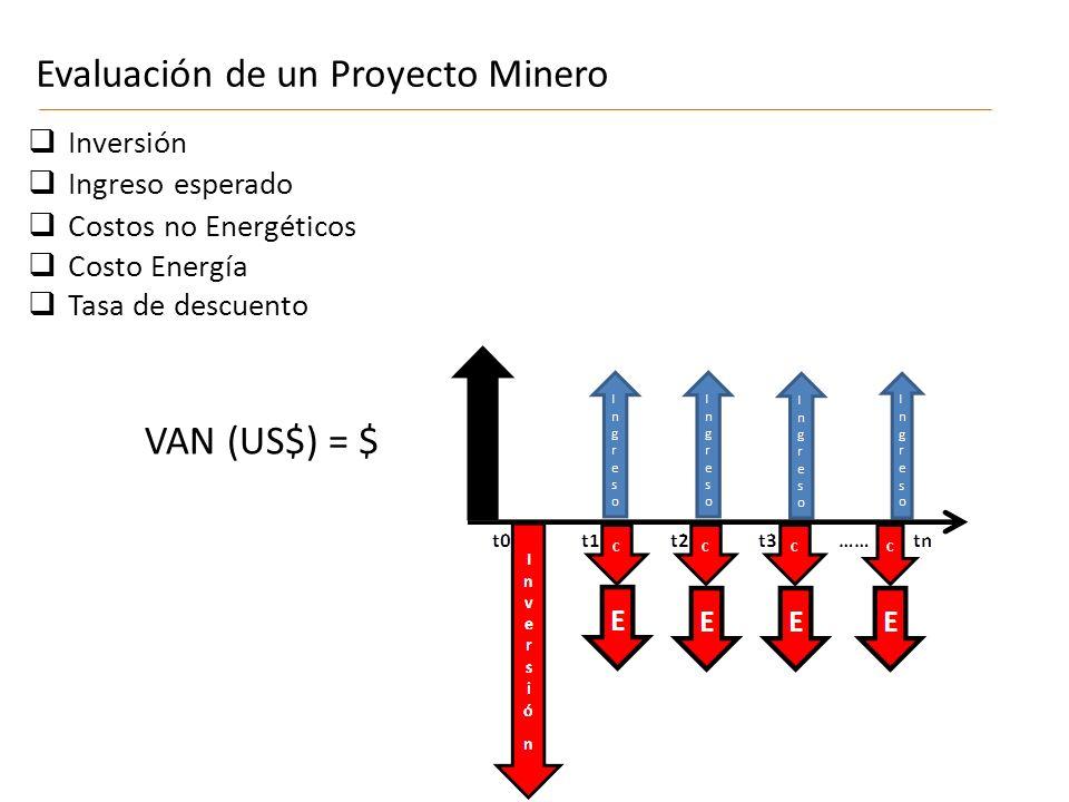 Evaluación de un Proyecto Minero VAN (US$) = $ Inversión Tasa de descuento Ingreso esperado Costos no Energéticos CCC C Costo Energía