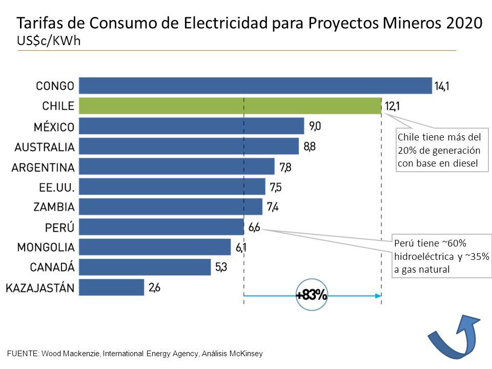 FUENTE: Wood Mackenzie, International Energy Agency, Análisis McKinsey Perú tiene ~60% hidroeléctrica y ~35% a gas natural Chile tiene más del 20% de generación con base en diesel Tarifas de Consumo de Electricidad para Proyectos Mineros 2020 US$c/KWh