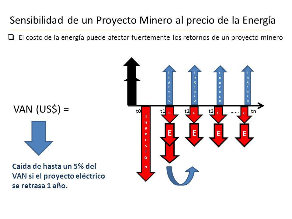 Sensibilidad de un Proyecto Minero al precio de la Energía VAN (US$) = El costo de la energía puede afectar fuertemente los retornos de un proyecto minero CCC C Caída de hasta un 5% del VAN si el proyecto eléctrico se retrasa 1 año.