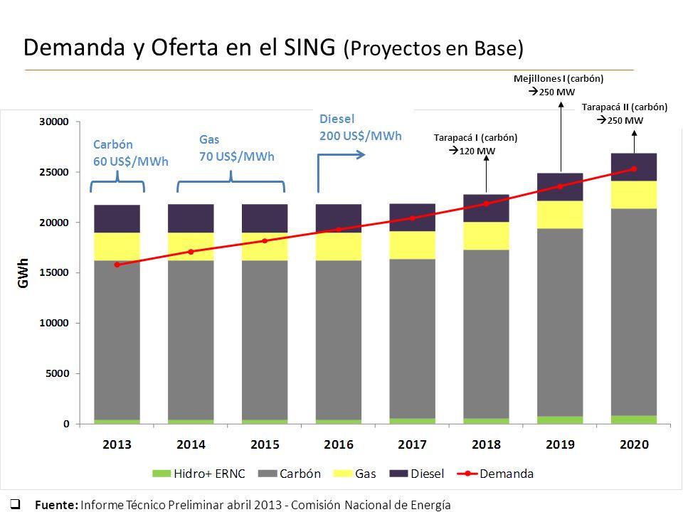 Fuente: Informe Técnico Preliminar abril 2013 - Comisión Nacional de Energía Demanda y Oferta en el SING (Proyectos en Base) Tarapacá I (carbón) 120 MW Mejillones I (carbón) 250 MW Tarapacá II (carbón) 250 MW Carbón 60 US$/MWh Gas 70 US$/MWh Diesel 200 US$/MWh