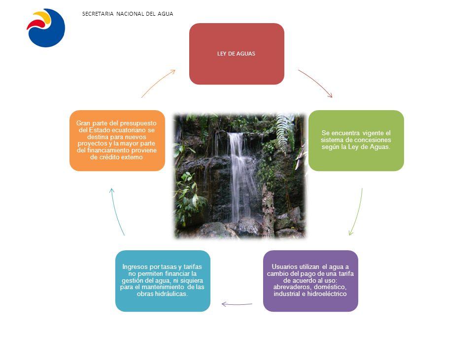 LEY DE AGUAS Se encuentra vigente el sistema de concesiones según la Ley de Aguas. Usuarios utilizan el agua a cambio del pago de una tarifa de acuerd