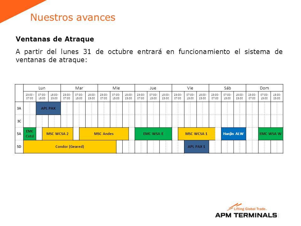 Nuestros avances Ventanas de Atraque A partir del lunes 31 de octubre entrará en funcionamiento el sistema de ventanas de atraque: LunMarMieJueVieSábDom 23:00 - 07:00 07:00- 15:00 15:00- 23:00 23:00- 07:00 07:00- 15:00 15:00- 23:00 23:00- 07:00 07:00- 15:00 15:00- 23:00 23:00- 07:00 07:00- 15:00 15:00- 23:00 23:00- 07:00 07:00- 15:00 15:00- 23:00 23:00- 07:00 07:00- 15:00 15:00- 23:00 23:00- 07:00 07:00- 15:00 15:00- 23:00 3A APL PAX 3C 5A EMC Cntd MSC WCSA 2MSC Andes EMC WSA E MSC WCSA 1 Hanjin ALW EMC WSA W 5D Condor (Geared) APL PAX 1