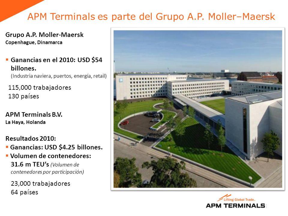 APM Terminals es parte del Grupo A.P.Moller–Maersk Grupo A.P.