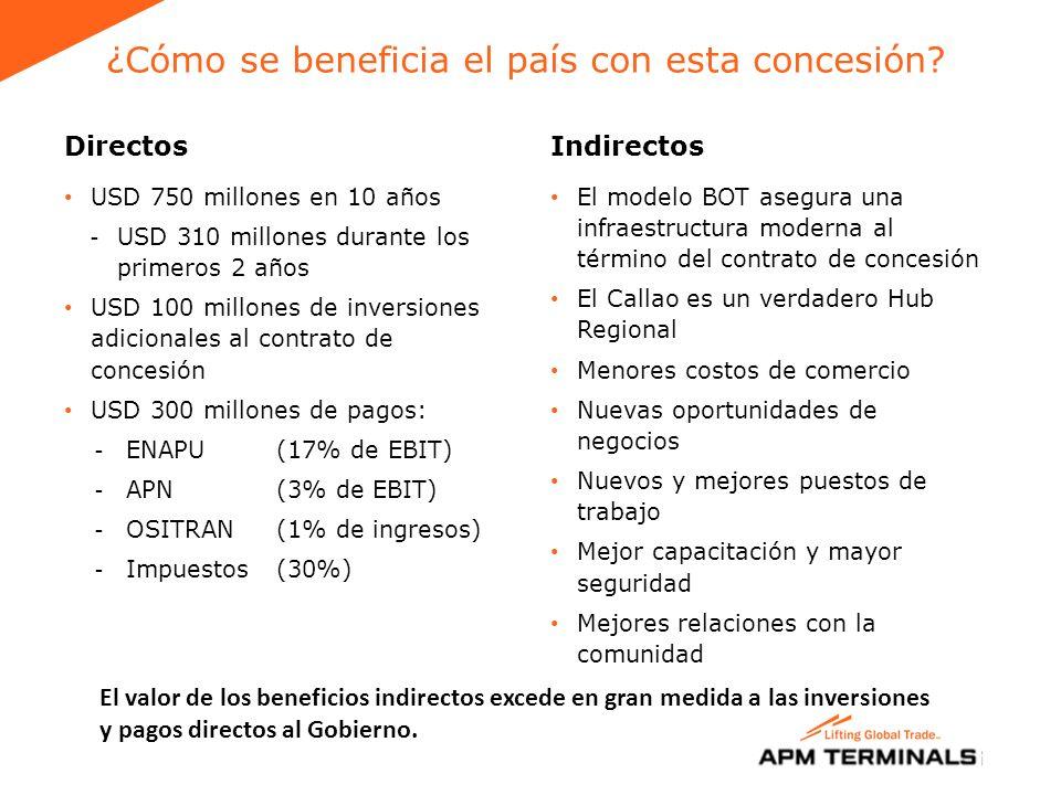 Inicio de Operaciones - Desafíos Nuevo Convenio con Sindicato de Estibadores ¿Quién es APM Terminals.