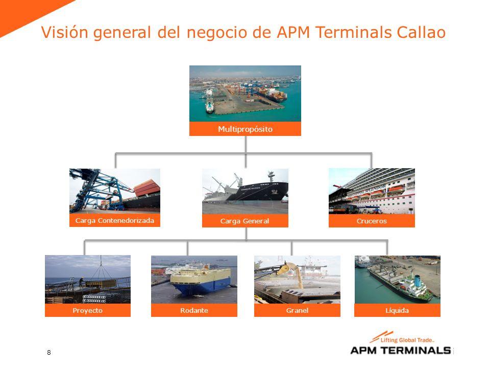 8 Carga de proyecto Rodante Grano Líquida Proyecto Rodante Cruceros Carga Contenedorizada Granel Carga General Multipropósito Líquida Visión general del negocio de APM Terminals Callao