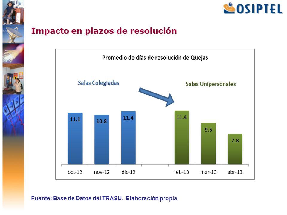 Impacto en plazos de resolución Fuente: Base de Datos del TRASU. Elaboración propia.