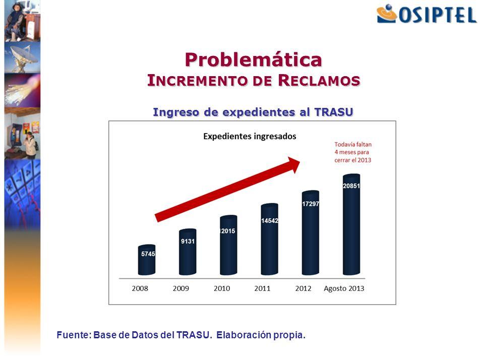 Problemática I NCREMENTO DE R ECLAMOS Ingreso de expedientes al TRASU Fuente: Base de Datos del TRASU. Elaboración propia.