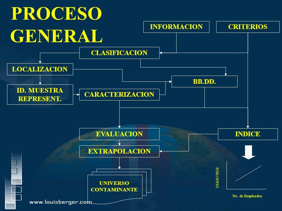 CLASIFICACION LOCALIZACION CRITERIOSINFORMACION EXTRAPOLACION EVALUACION CARACTERIZACION UNIVERSO CONTAMINANTE No. de Empleados EMISIONES PROCESO GENE
