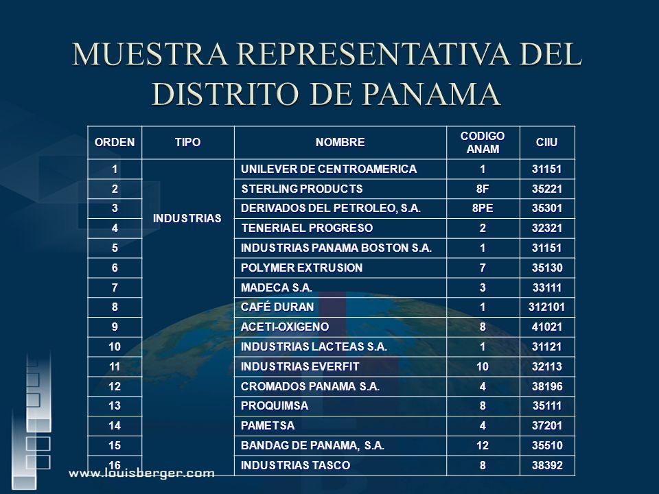 ORDENTIPONOMBRE CODIGO ANAM CIIU1INDUSTRIAS UNILEVER DE CENTROAMERICA 131151 2 STERLING PRODUCTS 8F35221 3 DERIVADOS DEL PETROLEO, S.A. 8PE35301 4 TEN
