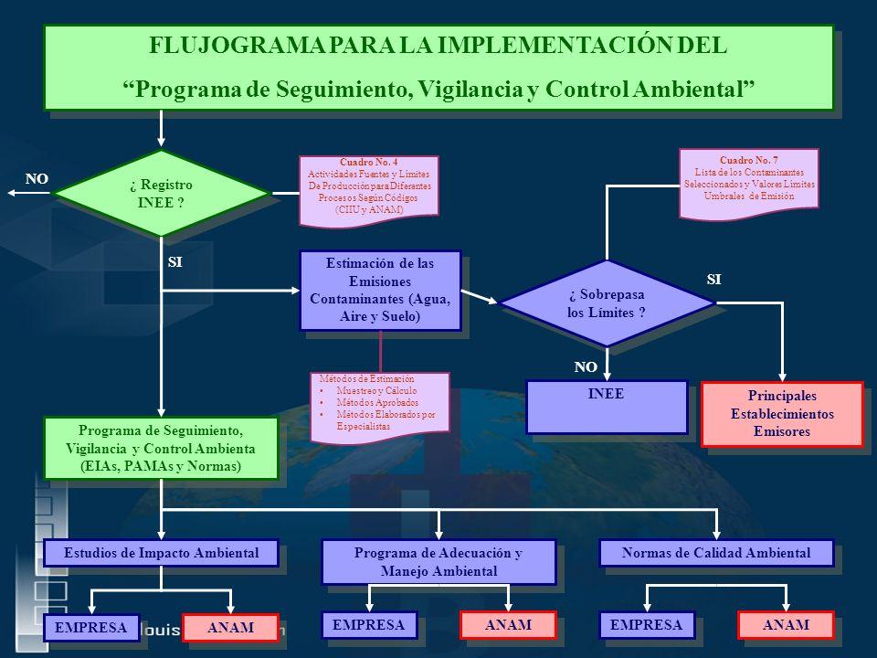 FLUJOGRAMA PARA LA IMPLEMENTACIÓN DEL Programa de Seguimiento, Vigilancia y Control Ambiental FLUJOGRAMA PARA LA IMPLEMENTACIÓN DEL Programa de Seguimiento, Vigilancia y Control Ambiental ¿ Registro INEE .