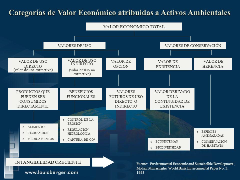 VALOR ECONOMICO TOTAL VALORES DE USO VALOR DE OPCION VALOR DE USO DIRECTO (valor de uso extractivo) VALOR DE USO INDIRECTO (valor de uso no extractivo) PRODUCTOS QUE PUEDEN SER CONSUMIDOS DIRECTAMENTE oALIMENTO oRECREACION oMEDICAMENTOS BENEFICIOS FUNCIONALES oCONTROL DE LA EROSIÓN oREGULACION HIDROLOGICA oCAPTURA DE CO 2 VALORES FUTUROS DE USO DIRECTO O INDIRECTO oESPECIES AMENAZADAS oCONSERVACION DE HABITATS VALOR DERIVADO DE LA CONTINUIDAD DE EXISTENCIA VALOR DE EXISTENCIA VALOR DE HERENCIA INTANGIBILIDAD CRECIENTE oECOSISTEMAS oBIODIVERSIDAD VALORES DE CONSERVACIÓN Fuente: ¨Environmental Economic and Sustainalble Development¨, Mohan Munasinghe, World Bank Environmental Paper No.