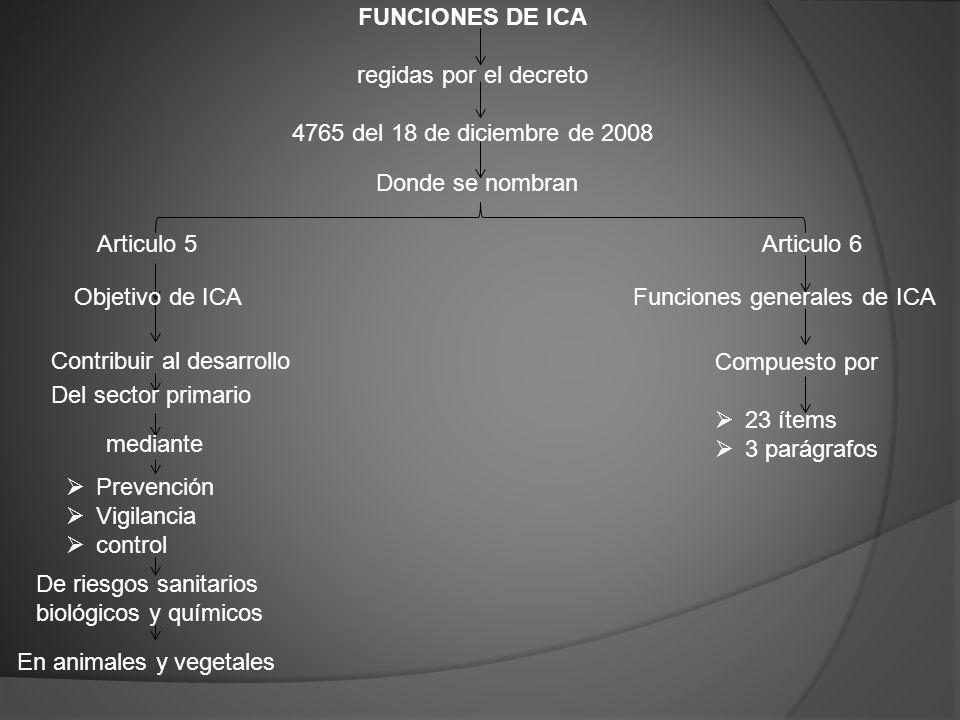 FUNCIONES DE ICA regidas por el decreto 4765 del 18 de diciembre de 2008 Donde se nombran Articulo 5 Articulo 6 Funciones generales de ICAObjetivo de