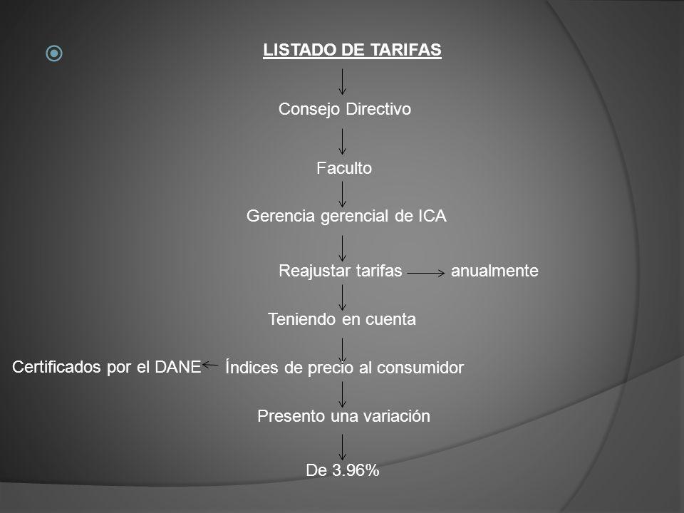 LISTADO DE TARIFAS Consejo Directivo Faculto Certificados por el DANE Gerencia gerencial de ICA Reajustar tarifasanualmente Teniendo en cuenta Índices