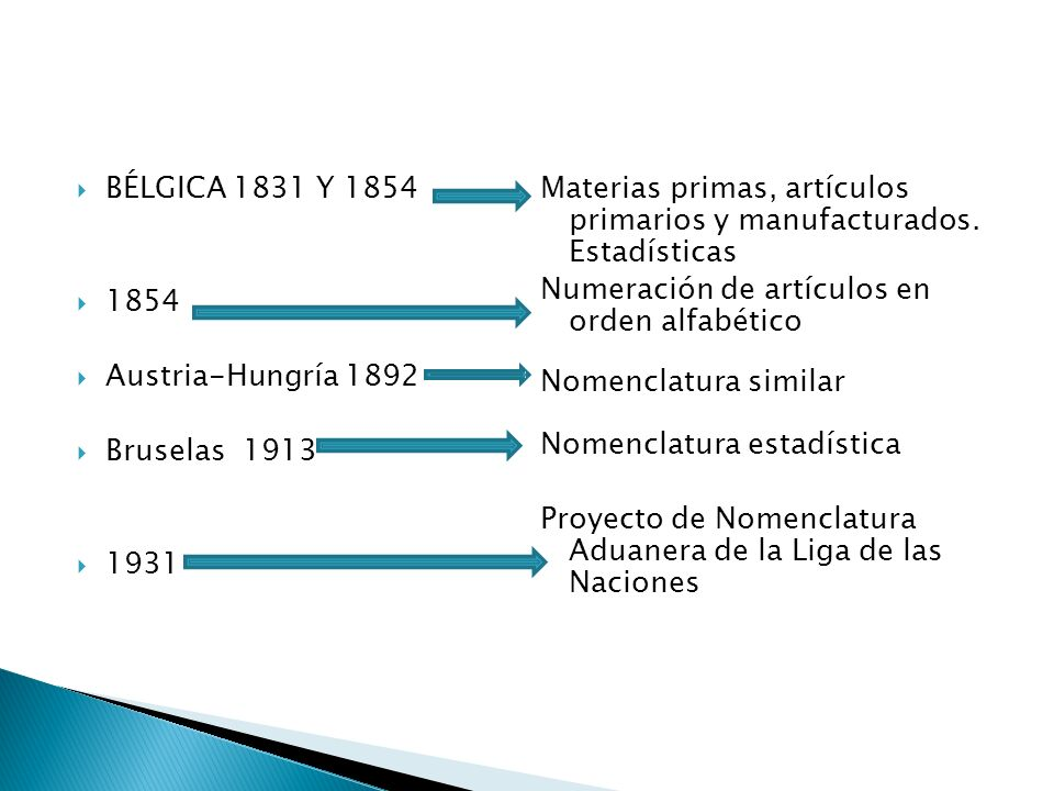 BÉLGICA 1831 Y 1854 1854 Austria-Hungría 1892 Bruselas 1913 1931 Materias primas, artículos primarios y manufacturados. Estadísticas Numeración de art